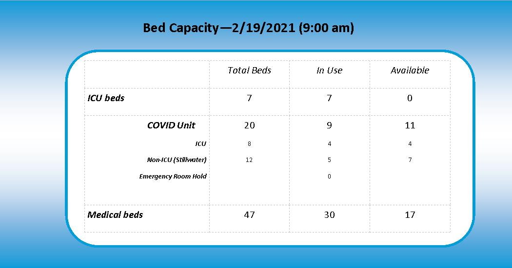 Med Surg Capacity